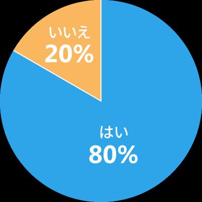 circlegraph_.pngのサムネイル画像